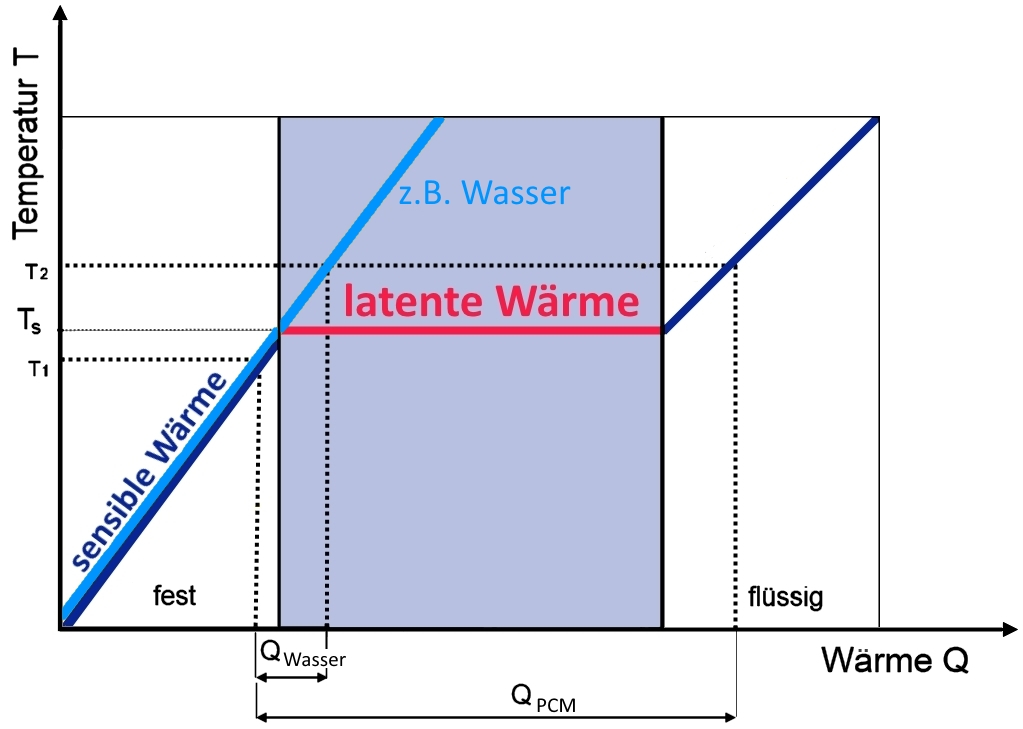 PCM Temperatur Wärme Diagramm